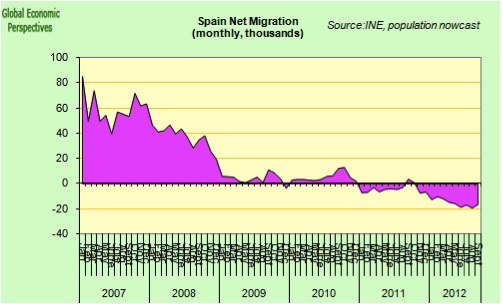 Graph5 Do EU migration trends put Spain's health and pensions system at risk?