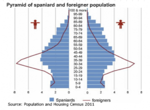 Graph7 300x221 Do EU migration trends put Spain's health and pensions system at risk?
