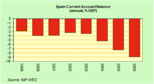 Graph8 300x165 Do EU migration trends put Spain's health and pensions system at risk?